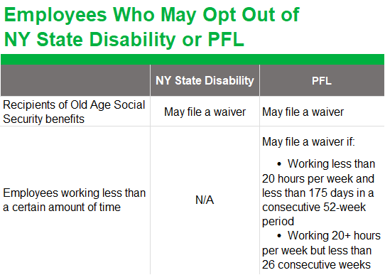 Employees Who May Opt Out of NY State Disability or PFL