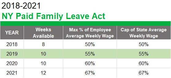 NY Paid Family Leave Act Wages, Weeks, and Caps