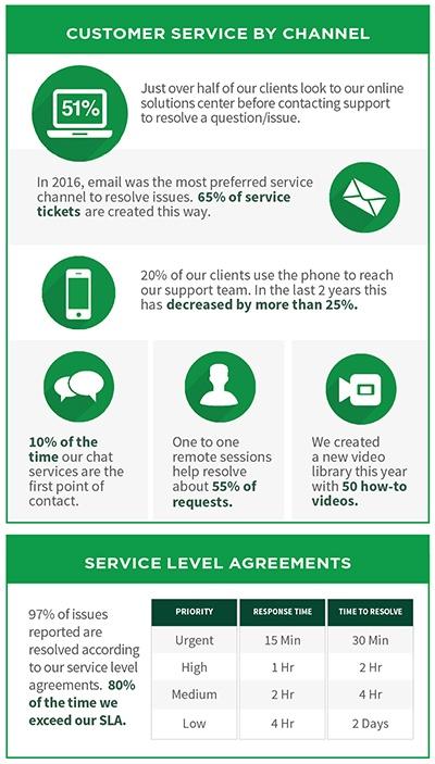 Service Chart.jpg
